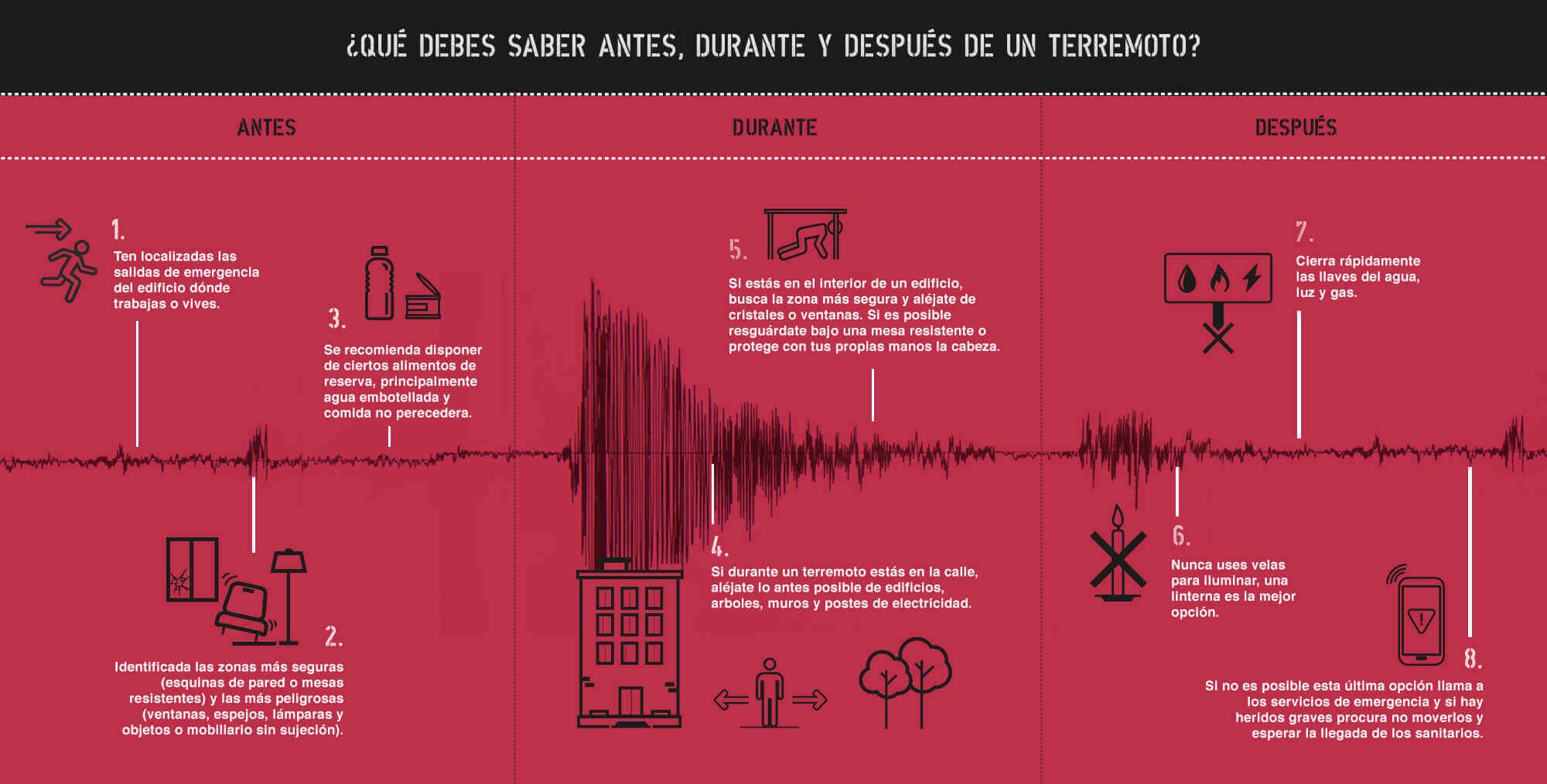 Infografía consejos de actuación ante un terremoto